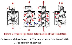 Types of possible deformation of foundations